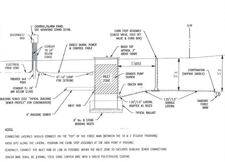 Connection detail line sewer Technical Drawings